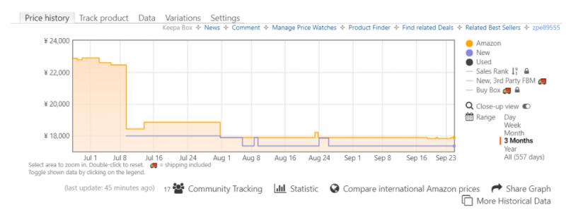 Keepa - Amazon Price Trackerインストール後にAmazonの商品詳細ページを表示すると、価格推移グラフが表示されます。