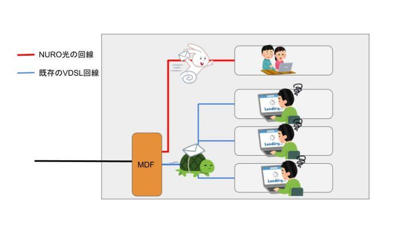 VDSL配線方式の賃貸にNURO光を導入した際の回線のイメージ