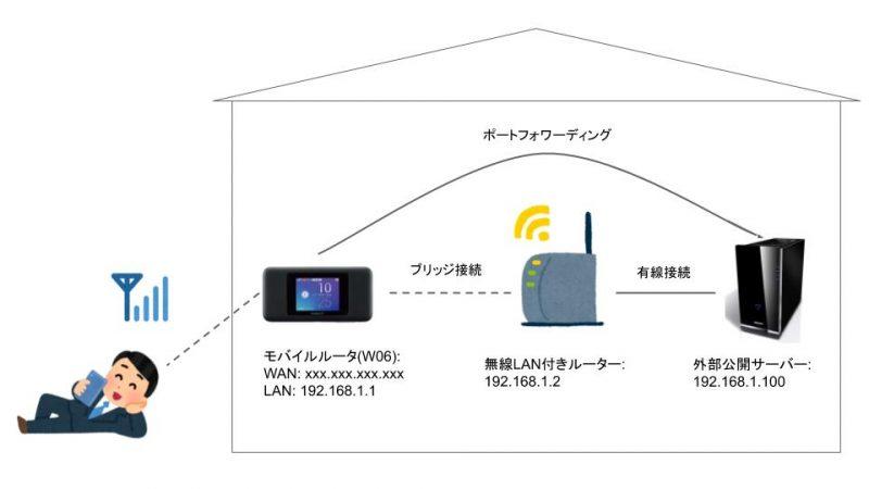 モバイルルーターで外部公開できるネットワーク環境を構築する