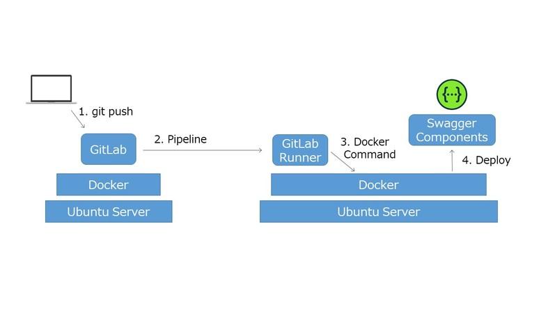 API仕様書をGitLabにpushしたら、GitLab Runnerを使ってAPIモックサーバー(Swagger)を起動する環境。